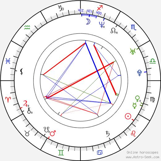 Dana Řeháčková astro natal birth chart, Dana Řeháčková horoscope, astrology