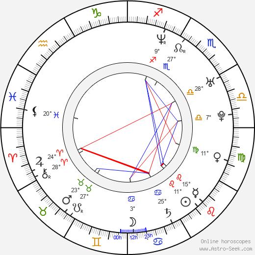 Dave Salmoni birth chart, biography, wikipedia 2018, 2019