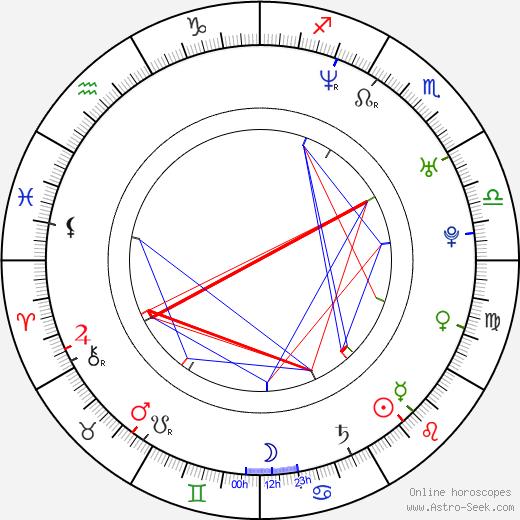 Dave Salmoni astro natal birth chart, Dave Salmoni horoscope, astrology