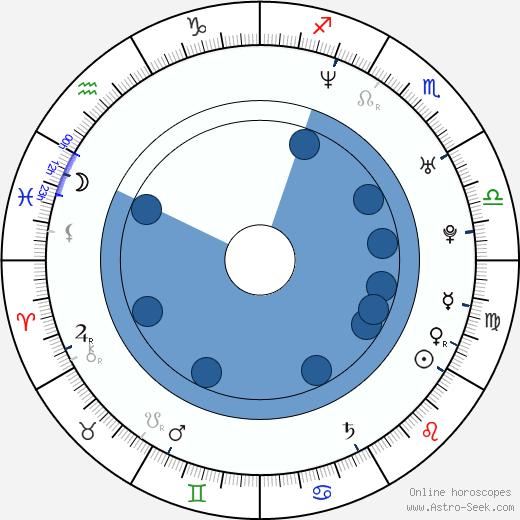 Dennis Depew wikipedia, horoscope, astrology, instagram