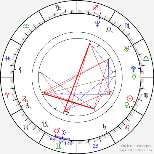 Drew Richards birth chart, Drew Richards astro natal horoscope, astrology