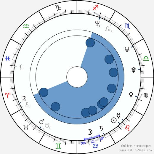 Eicca Toppinen wikipedia, horoscope, astrology, instagram
