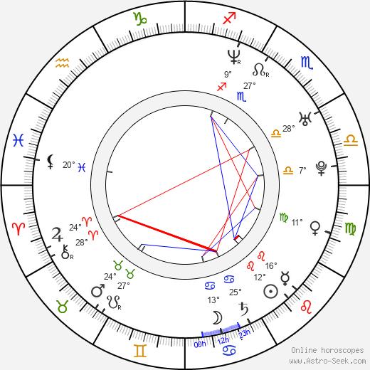 Eicca Toppinen birth chart, biography, wikipedia 2019, 2020
