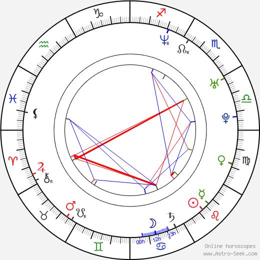 Eicca Toppinen astro natal birth chart, Eicca Toppinen horoscope, astrology