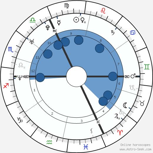 Florence Rey wikipedia, horoscope, astrology, instagram