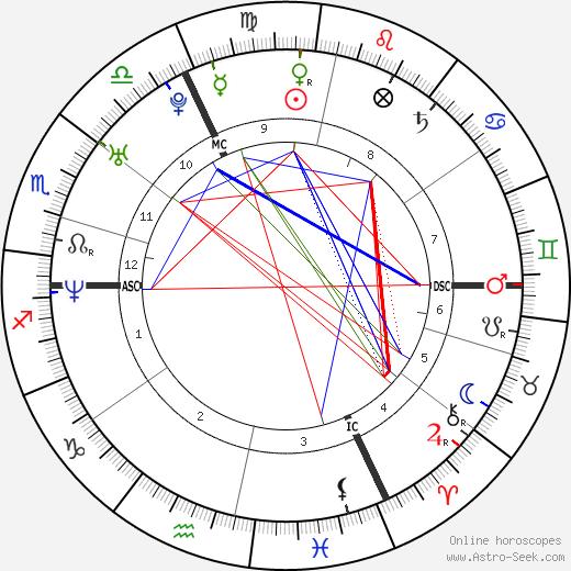Florence Rey tema natale, oroscopo, Florence Rey oroscopi gratuiti, astrologia