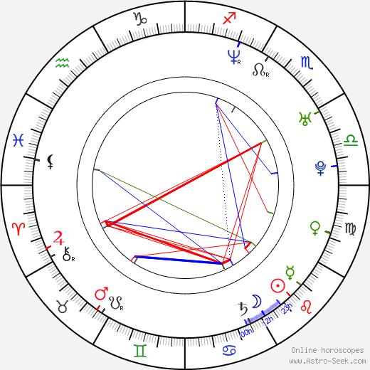 Géraldine Zivic birth chart, Géraldine Zivic astro natal horoscope, astrology
