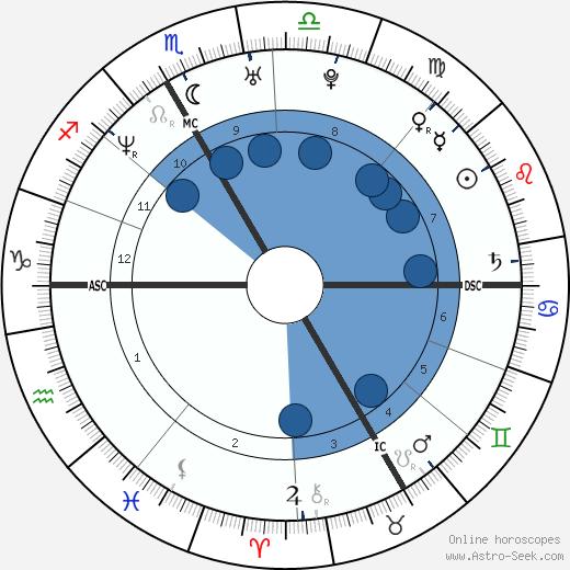 Gwenhaelle Le Gouariguer wikipedia, horoscope, astrology, instagram
