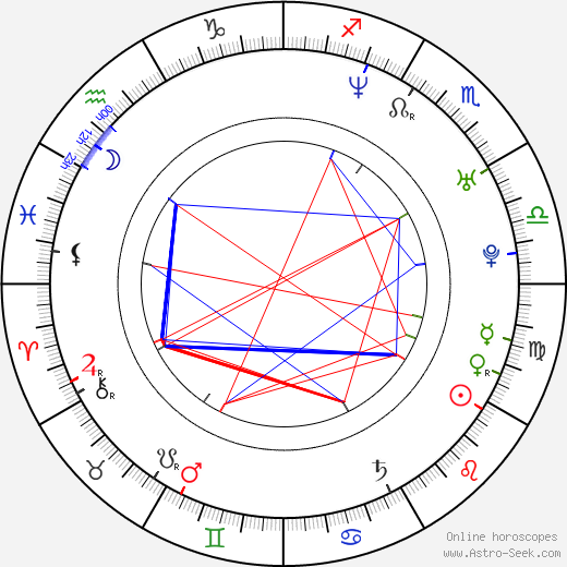 Harald Lönnbro astro natal birth chart, Harald Lönnbro horoscope, astrology