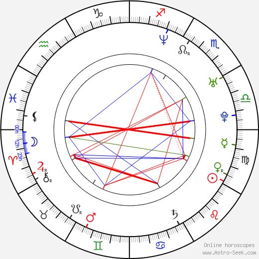 Ho-Yin Wong birth chart, Ho-Yin Wong astro natal horoscope, astrology