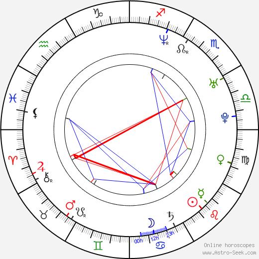 Иддо Голдберг Iddo Goldberg день рождения гороскоп, Iddo Goldberg Натальная карта онлайн