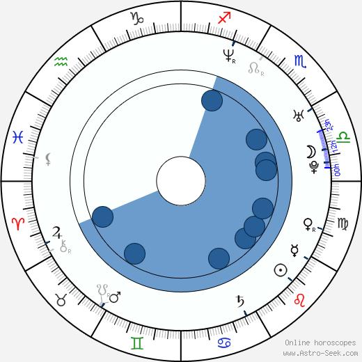 Ilya Khrzhanovskiy wikipedia, horoscope, astrology, instagram