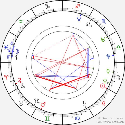Яркко Рууту Jarkko Ruutu день рождения гороскоп, Jarkko Ruutu Натальная карта онлайн