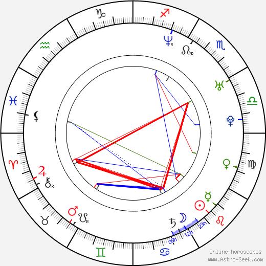 Jason Crump день рождения гороскоп, Jason Crump Натальная карта онлайн