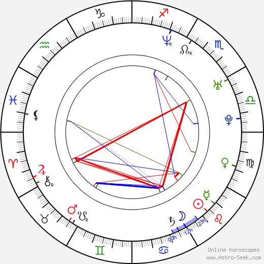 Jeff C. Smith birth chart, Jeff C. Smith astro natal horoscope, astrology