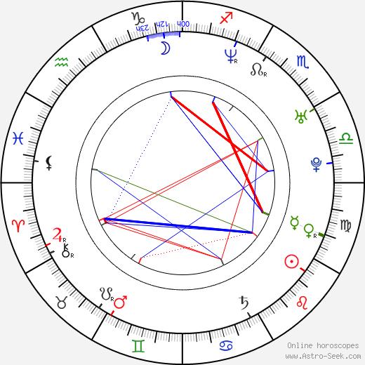 Jessi Klein birth chart, Jessi Klein astro natal horoscope, astrology