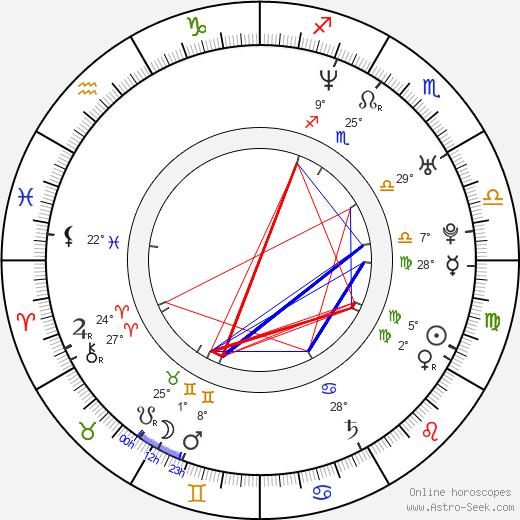Juan Diego Botto birth chart, biography, wikipedia 2019, 2020