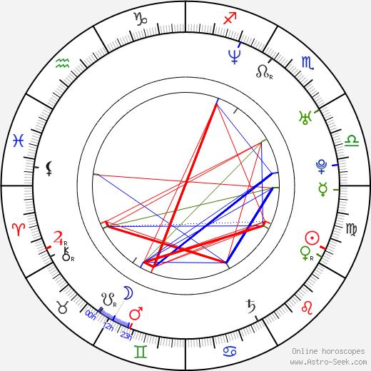Juan Diego Botto astro natal birth chart, Juan Diego Botto horoscope, astrology