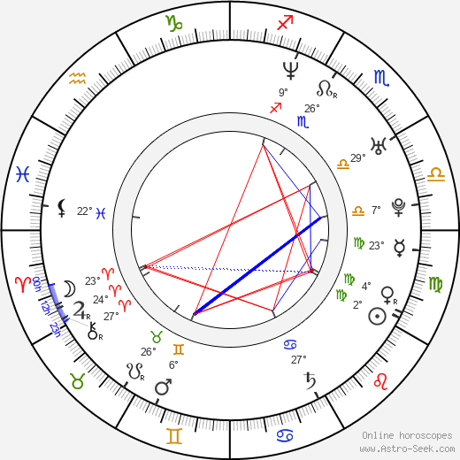 Juraj Kemka birth chart, biography, wikipedia 2019, 2020