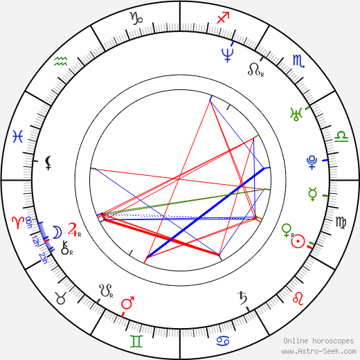 Juraj Kemka astro natal birth chart, Juraj Kemka horoscope, astrology