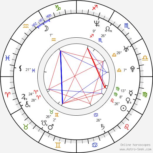 Justin Kelly birth chart, biography, wikipedia 2018, 2019