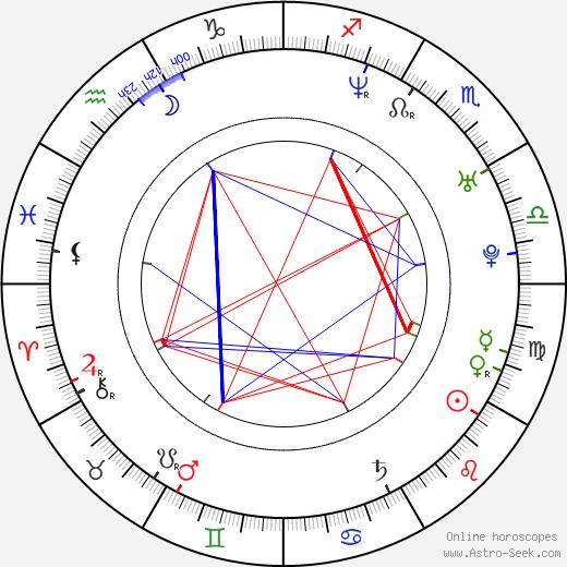 Justin Kelly astro natal birth chart, Justin Kelly horoscope, astrology