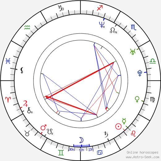 Jutta Urpilainen birth chart, Jutta Urpilainen astro natal horoscope, astrology