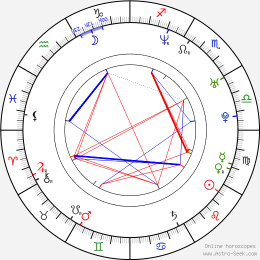 Кейтлин Олсон Kaitlin Olson день рождения гороскоп, Kaitlin Olson Натальная карта онлайн