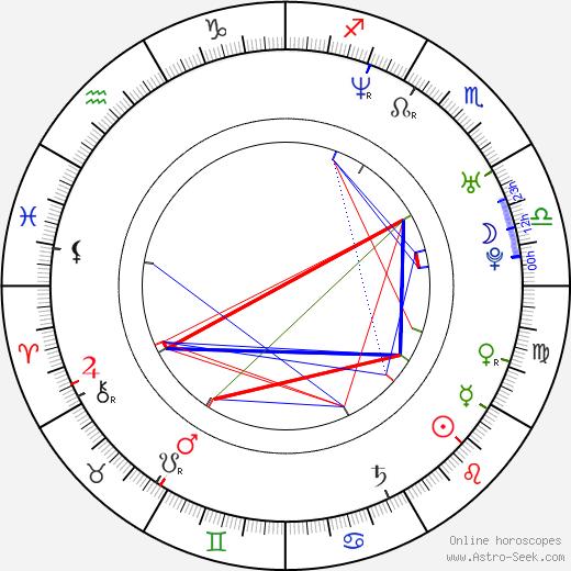 Kishô Taniyama birth chart, Kishô Taniyama astro natal horoscope, astrology