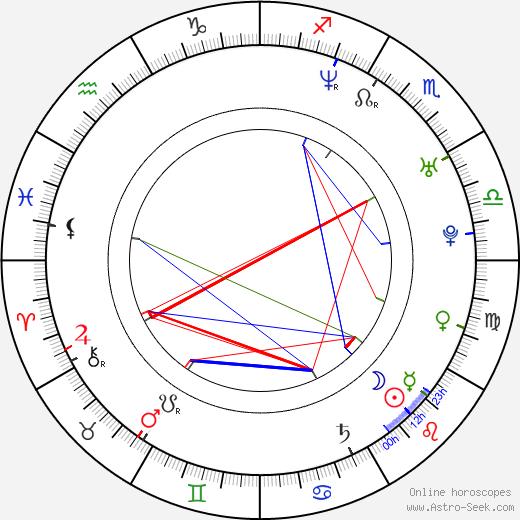 Kristian Eivind Espedal astro natal birth chart, Kristian Eivind Espedal horoscope, astrology