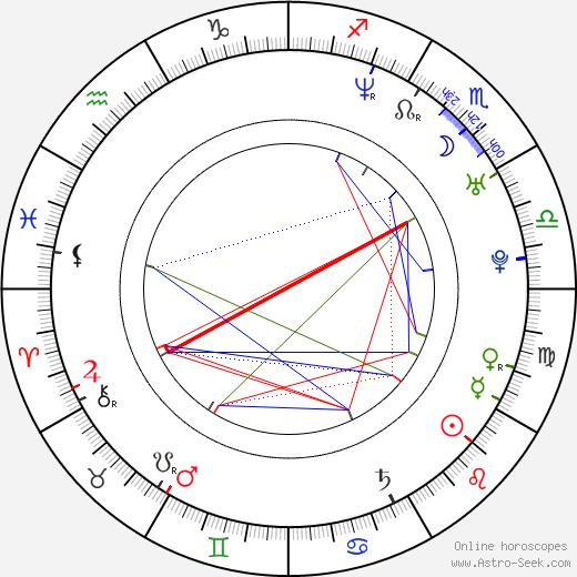 Kryštof Rímský astro natal birth chart, Kryštof Rímský horoscope, astrology
