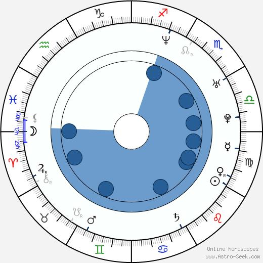 Kwesi Ameyaw wikipedia, horoscope, astrology, instagram