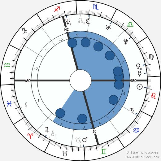 Lana Bilzerian wikipedia, horoscope, astrology, instagram