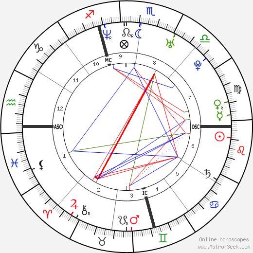 Lana Bilzerian день рождения гороскоп, Lana Bilzerian Натальная карта онлайн