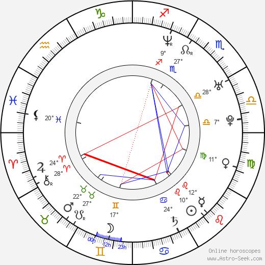 Line Kruse birth chart, biography, wikipedia 2019, 2020