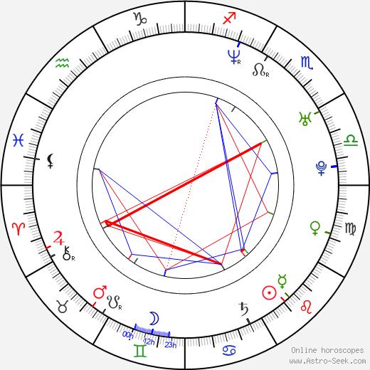 Line Kruse birth chart, Line Kruse astro natal horoscope, astrology
