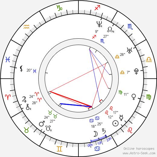 Lisa Ann Beley birth chart, biography, wikipedia 2020, 2021