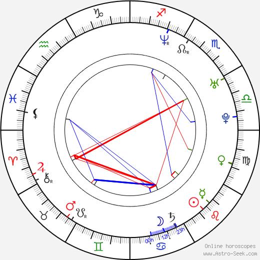 Lisa Ann Beley birth chart, Lisa Ann Beley astro natal horoscope, astrology