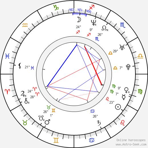Lori Rom birth chart, biography, wikipedia 2020, 2021