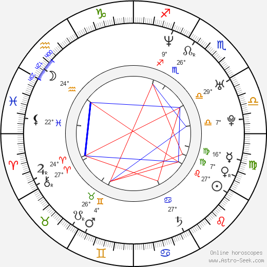 Lovisa Inserra birth chart, biography, wikipedia 2019, 2020