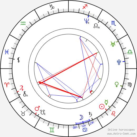 Maria Kraakman birth chart, Maria Kraakman astro natal horoscope, astrology