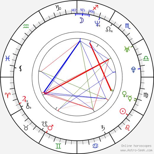Matt Farnsworth день рождения гороскоп, Matt Farnsworth Натальная карта онлайн