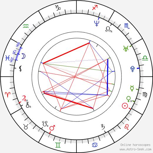 Matthew Edison день рождения гороскоп, Matthew Edison Натальная карта онлайн