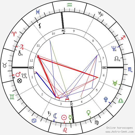 Меган Гейл Megan Gale день рождения гороскоп, Megan Gale Натальная карта онлайн