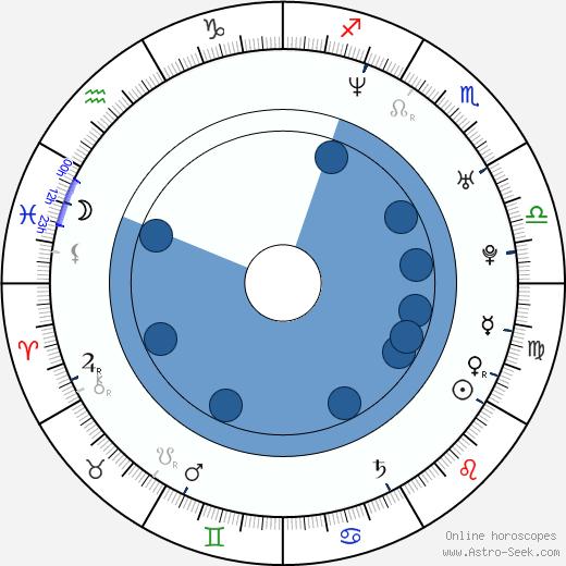 Michael Gio Ferrigno wikipedia, horoscope, astrology, instagram
