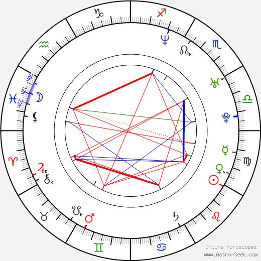 Michael Gio Ferrigno birth chart, Michael Gio Ferrigno astro natal horoscope, astrology