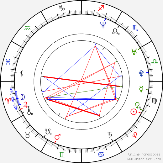 Michelle Beaudoin birth chart, Michelle Beaudoin astro natal horoscope, astrology