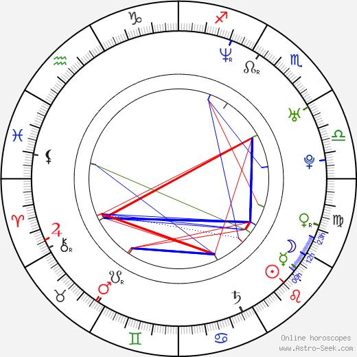 Mick Moss birth chart, Mick Moss astro natal horoscope, astrology