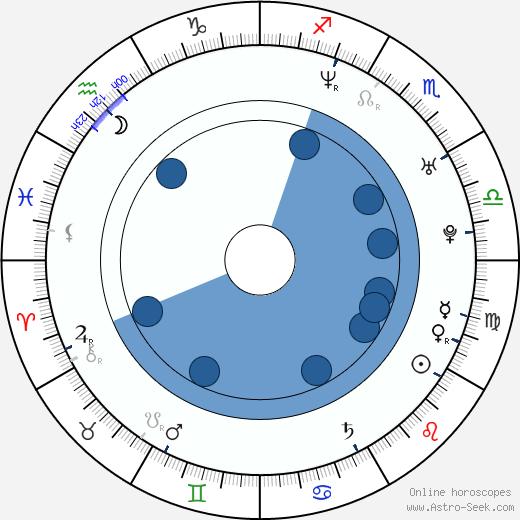 Monique Powell wikipedia, horoscope, astrology, instagram