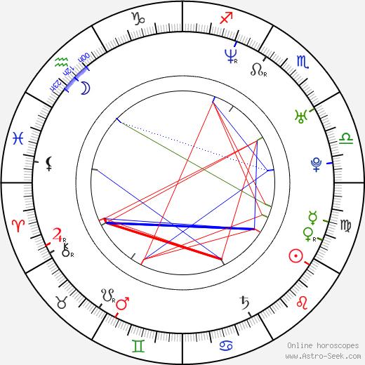 Monique Powell birth chart, Monique Powell astro natal horoscope, astrology